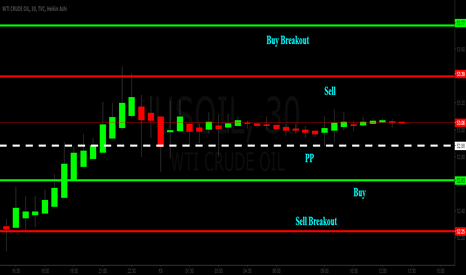 USOIL: Intraday Crude