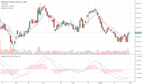BPCL: Bullish engulfing with MACD crossover