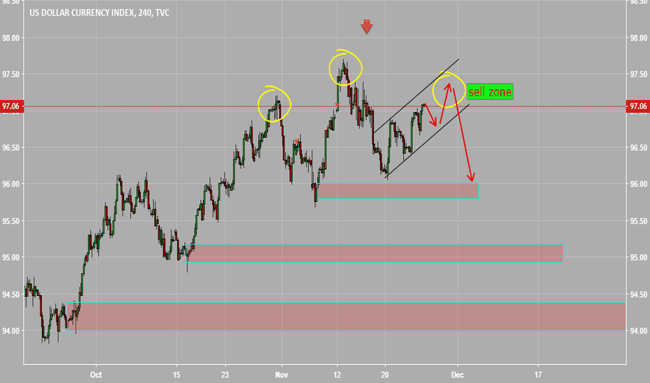 DXY: wait for short DOLLAR INDEX