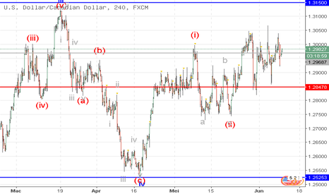 USDCAD: USD/CAD: analisis wave