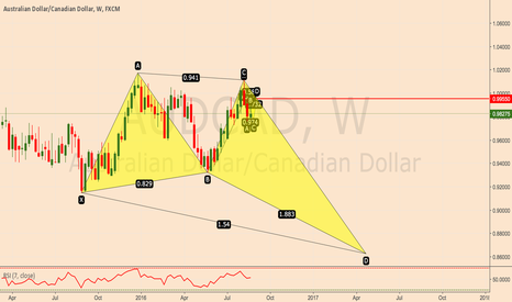 AUDCAD: AUDCAD Short Weekly