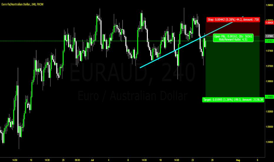 EURAUD: Euraud Trendline break and test
