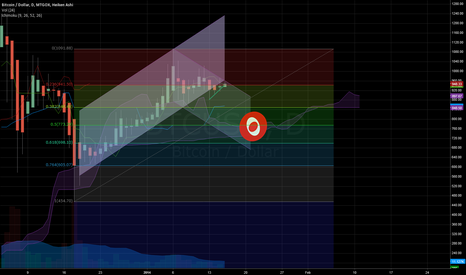 BTCUSD: Eye of the storm?
