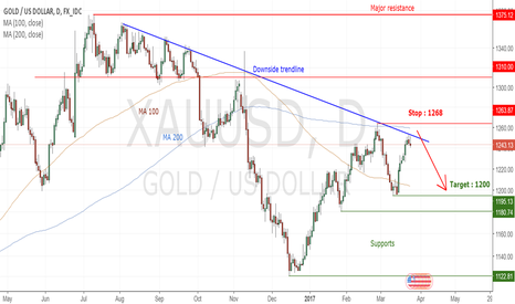 XAUUSD: GOLD (xauusd) : Enter short under the downside trendline