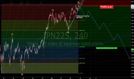 JPN225: 日経225 14750円からの上昇分に対する調整開始の可能性