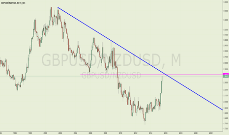 GBPUSD/NZDUSD: Watch for the break out