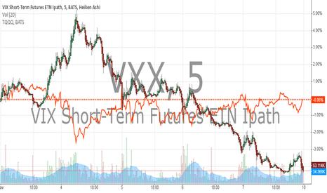 VXX: VXX  VS TQQQ