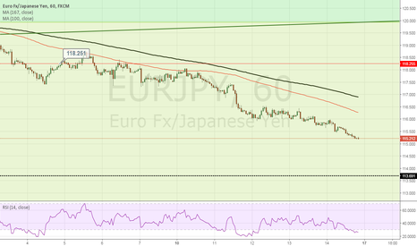 EURJPY: EURJPY likely to continue is southerly direction