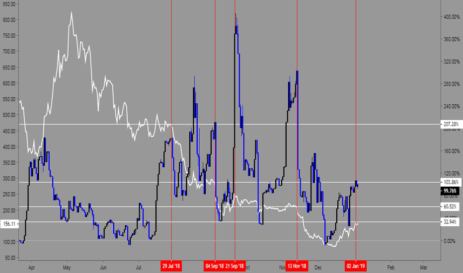 ETHUSDLONGS/ETHUSDSHORTS: Retail buys the tops and sells the bottoms