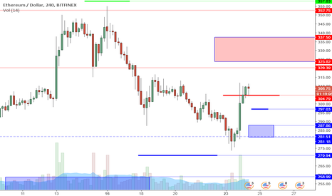ETHUSD: ETHUSD Perspective And Levels: That Was Fast.