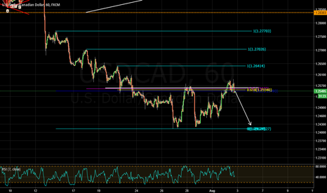 USDCAD: nice selling opportunity in bear trend