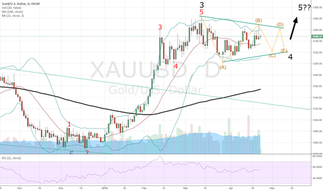 XAUUSD: Gold - Still looks like a tirangle