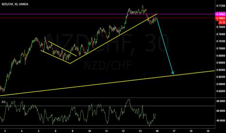 NZDCHF: nzdchf sell setup