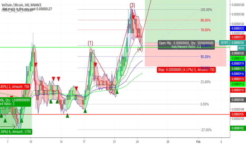 ven btc tradingview