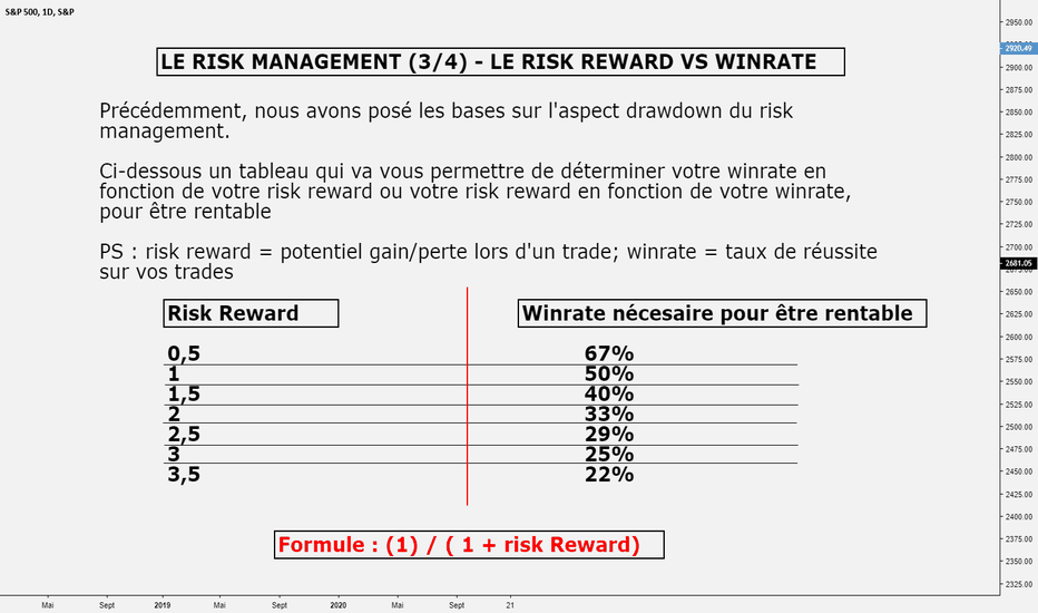 SPX: LE RISK MANAGEMENT (3/4) - LE RISK REWARD VS WINRATE