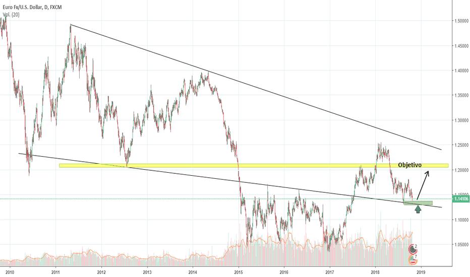 EURUSD: Par EUR/USD