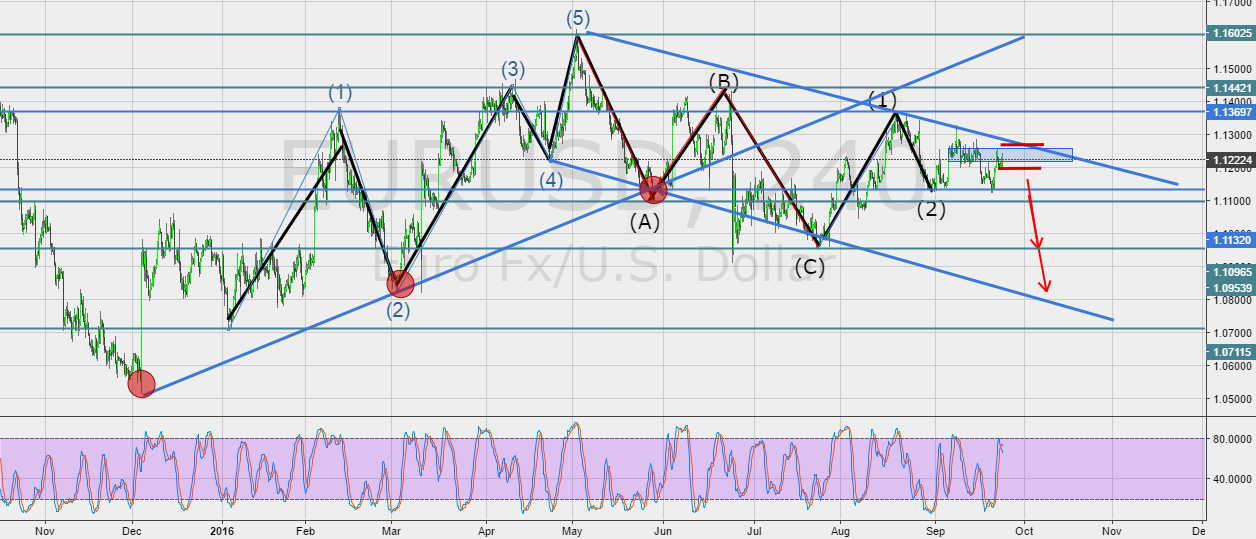 EURUSD possible sell