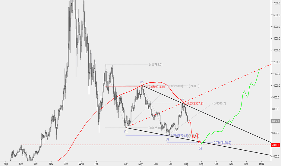 BTCUSD: The buy of the year?