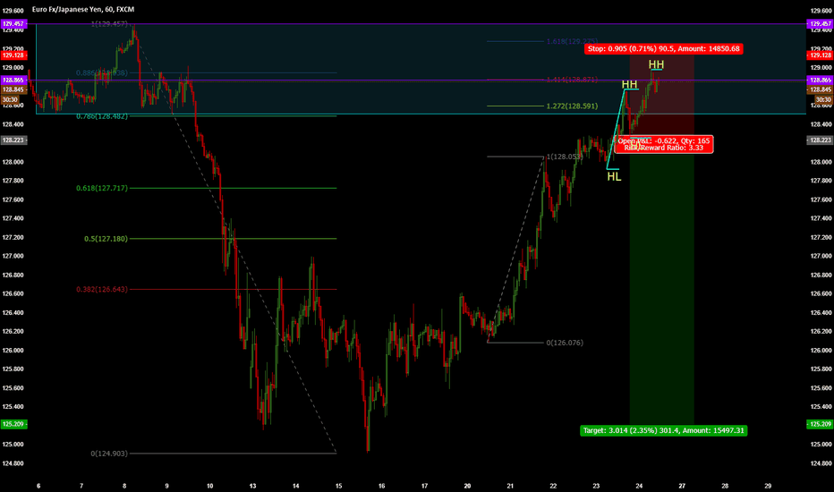 EURJPY: EURJPY - Are we going to see a Top?
