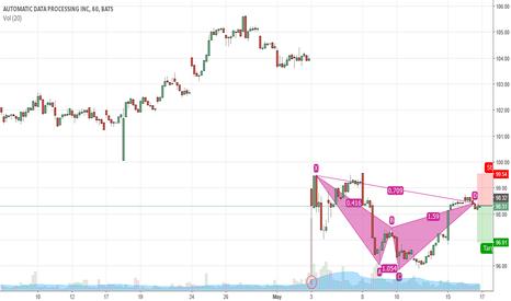 ADP: Bearish Cypher pattern on 60 min ADP chart