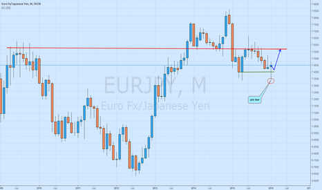 EURJPY: eurjpy-pin bar buy signal