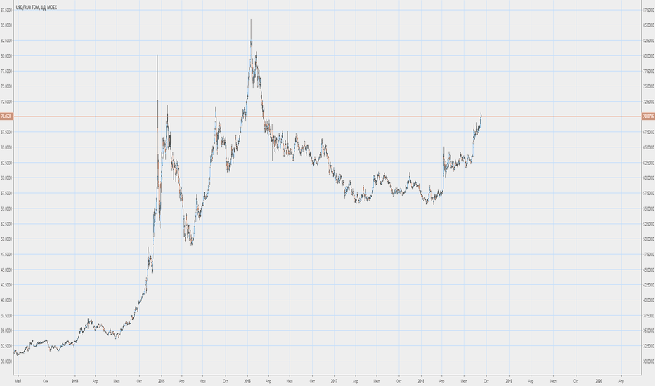USDRUB_TOM: Орешкин посоветовал продавать доллары и покупать рубли