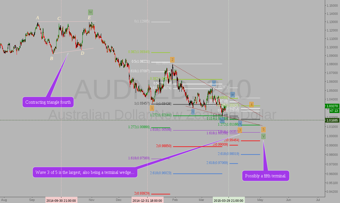 AUDNZD: Elliott Wave speculation