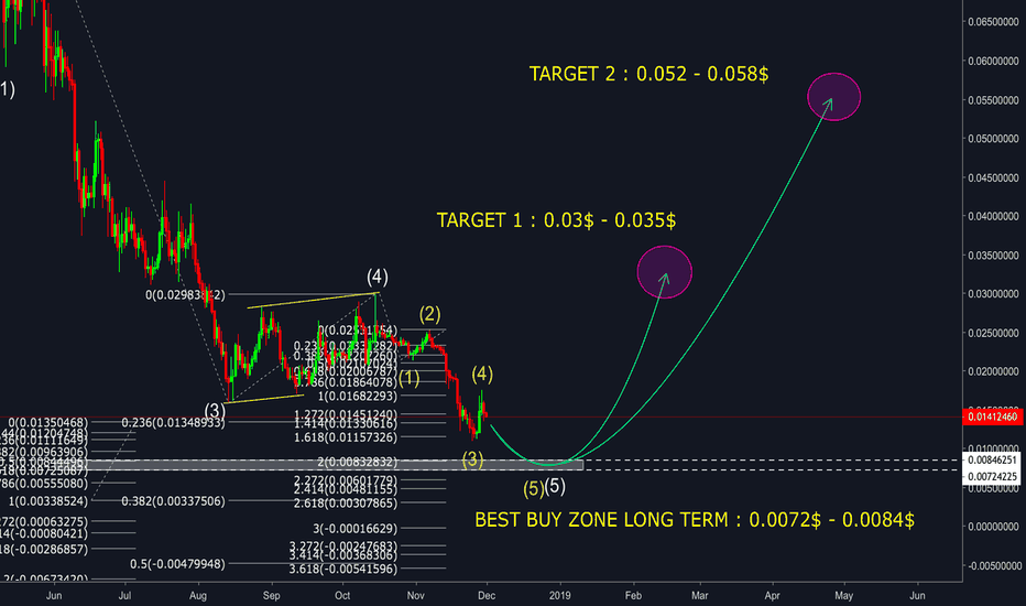 TRXUSD: TRON ( TRX/USD ) - BEST BUY ZONE LONG TERM