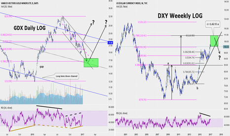 DXY: Some thoughts about the GDX, precious metals, and the USDollar