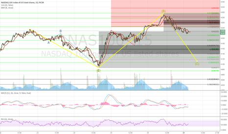 NAS100: Correction on NASDAQ before a bigger long