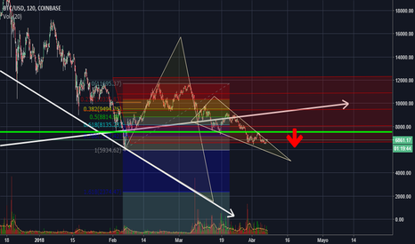 BTCUSD: BTC - USD - Coinbase - Candles 2hr
