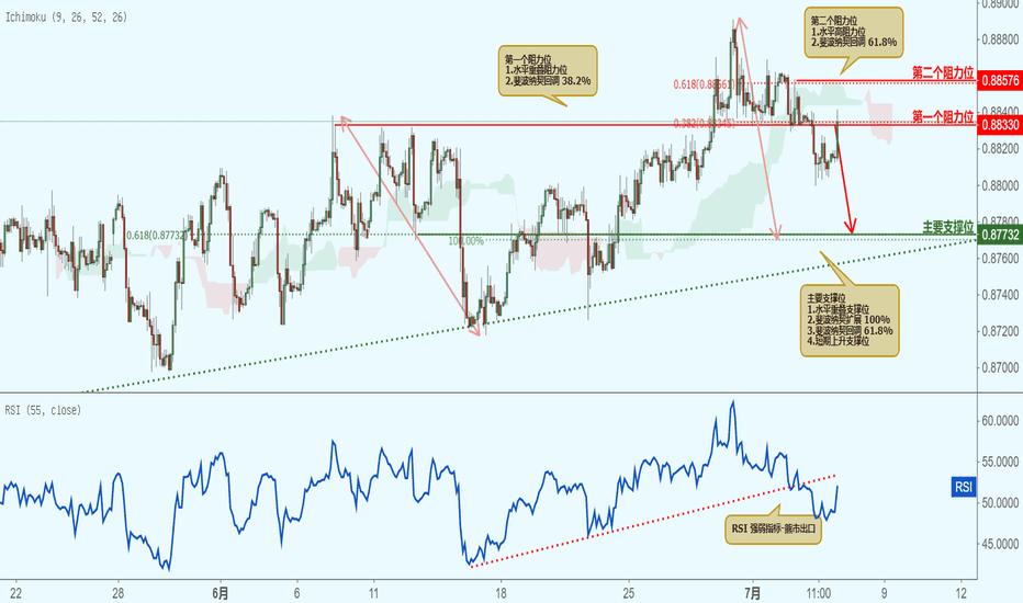 EURGBP: EURGBP 欧元兑英镑-接近阻力位,下跌!