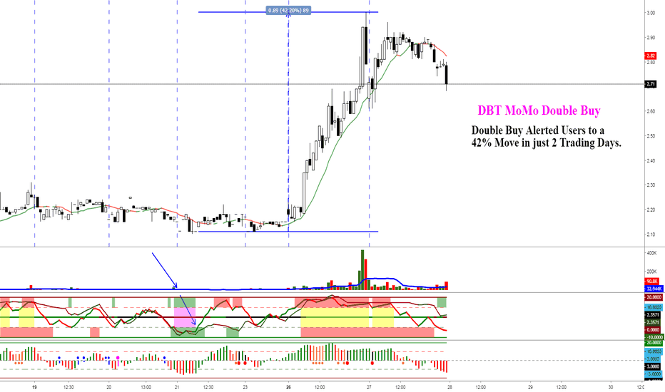 TYME: DBT MoMo Alerted a Double Buy on TYME leading to a 42% Move.