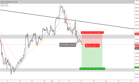 XAUUSD: GOLD UPDATE *VIEW PREVIOUS*