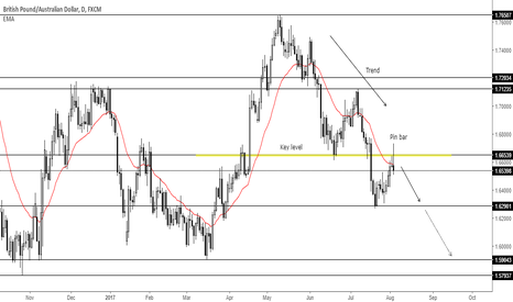 GBPAUD: Trend continuation pin bar at key level