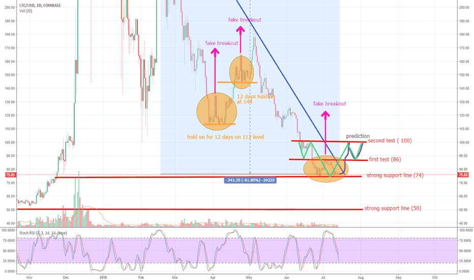 LTCUSD: Update on price action, 3 possible scenarios+ my next move (LTC)