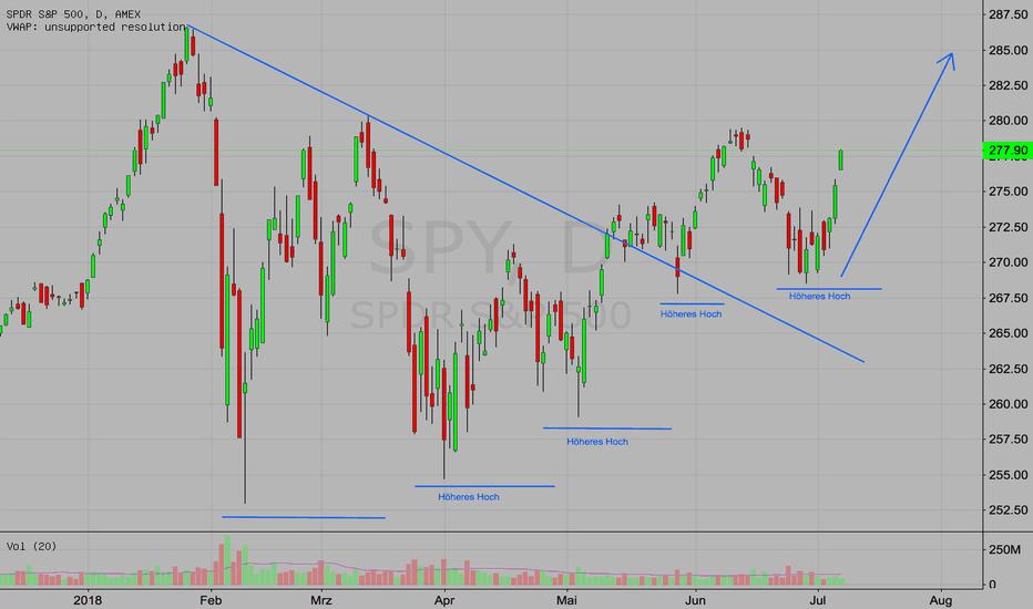 SPY: S&P 500 (SPY) im starken Aufwärtstrend - Gut für Aktien