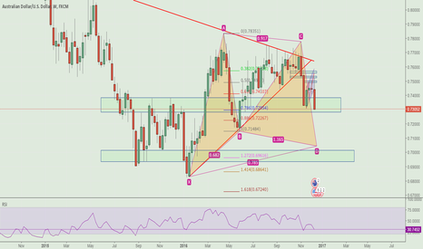 AUDUSD: Potential bullish Gartley in AUDUSD Weekly view