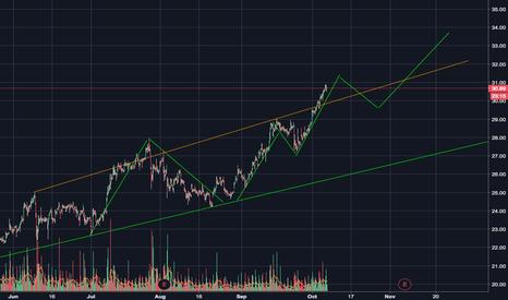SQ: SQ NYSE ( Square Inc
