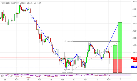 AUDNZD: Aother 2618 on AUDNZD