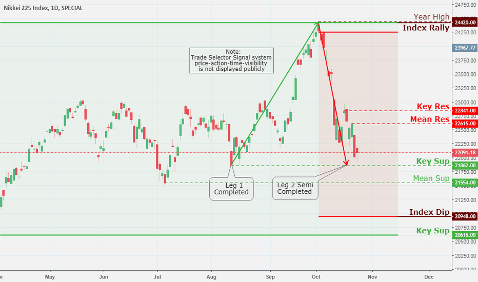NKY: NIKKEI 225 Index, Daily Chart Analysis 10/24