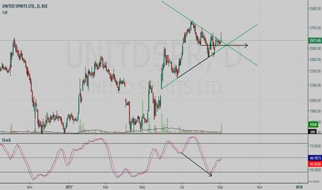 UNITDSPR: United Spirits BUY setup