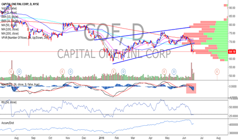 COF: Capital One COF - Short - Another failure to break 200 DMA