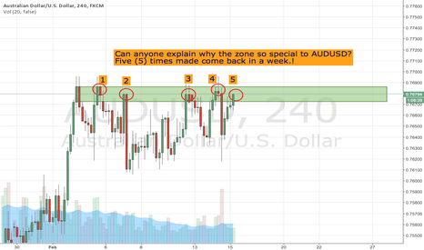 AUDUSD: AUDUSD - What so special within a week