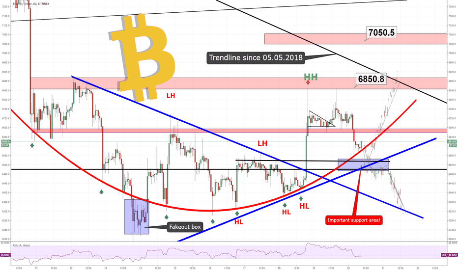 BTCUSD: BITCOIN - IS IT POSSIBLE?!