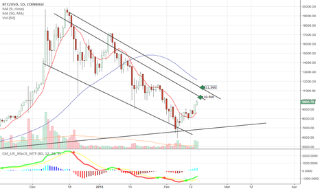 BTCUSD: My short term targets for Bitcoin price $BTCUSD