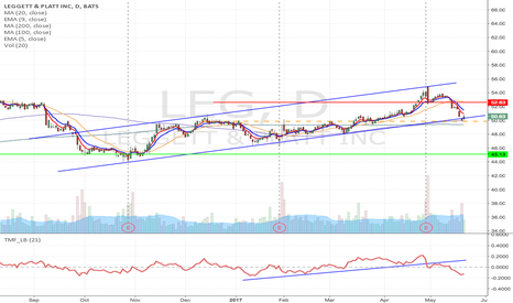 LEG: LEG- Upward channel breakdown short from $49.87 to $45.13