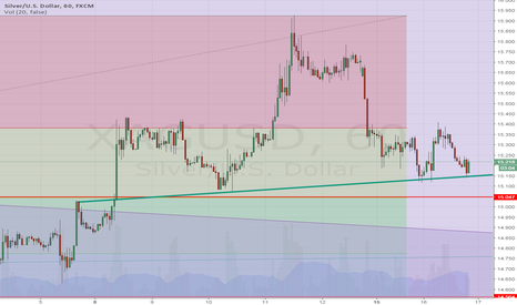 XAGUSD: short s-term silver if breaks neck line