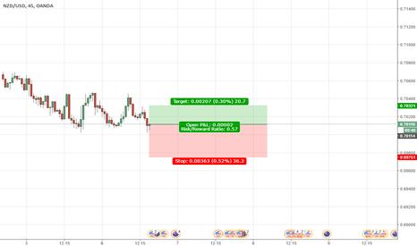 NZDUSD: NZDUSD long trading idea