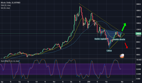 BTCUSD: Posible ruptura de tendencia BITCOIN